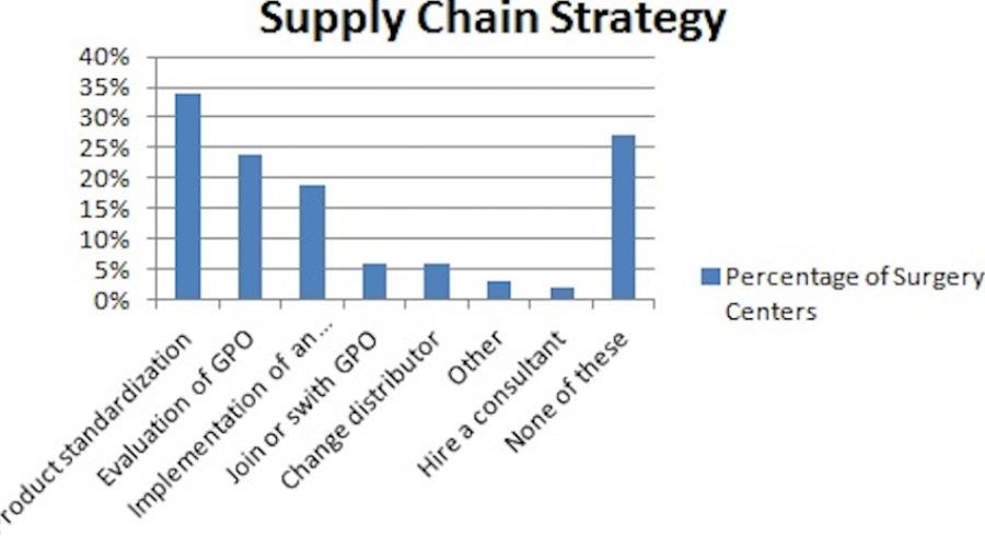 supply_chain__strategy_graph