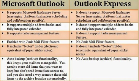 outlook vs outlook express
